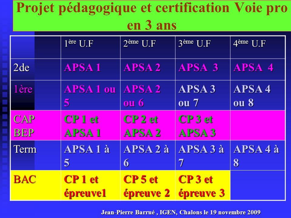 Projet pédagogique, programmation des APSA et certification en CAP-BEP « esprit voie pro en 3 ans » 1 ère U.F 2 ème U.F 3 ème U.F 4 ème U.F 2de APSA 1 APSA 2 APSA 3 APSA 4 1ère APSA 1 ou 5 APSA 2 ou 6 APSA 3 ou 7 APSA 4 ou 8 CAPBEP CP1 et épreuve 1 CP 2 et épreuve 2 CP3 et épreuve 3 Une simulation dans lesprit des textes : capitalisation des Unités de Formation, une Voie pro articulée en 3 ans Mauve : CAP-BEP Jaune : le début du bac pro Vert: La certification CAP- BEP Jean-Pierre Barrué, IGEN, Chalons le 19 novembre 2009