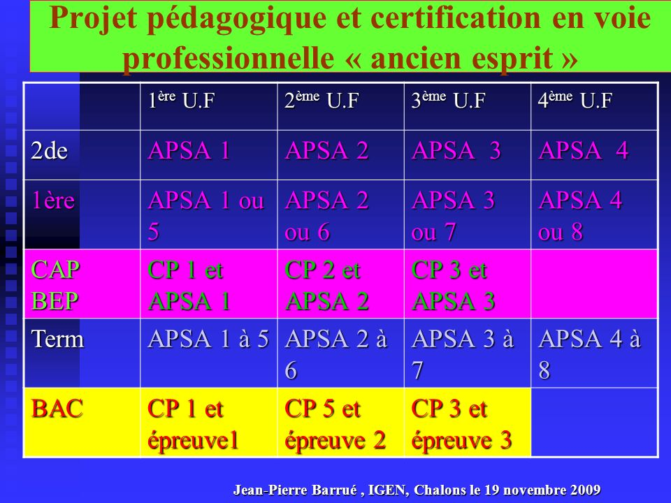 Projet pédagogique et certification CAP-BEP dans lancien esprit 1 ère U.F 2 ème U.F 3 ème U.F 4 ème U.F 2de APSA 1 APSA 2 APSA 3 APSA 4 1ère APSA 1 ou 5 APSA 2 ou 6 APSA 3 ou 7 APSA 4 ou 8 CAPBEP CP1 et épreuve 1 CP 5 et épreuve 2 CP3 et épreuve 3 Une simulation dans lancien esprit : On fait une formation courte en deux ans et un bac pro la troisième année Jean-Pierre Barrué, IGEN, Chalons le 19 novembre 2009