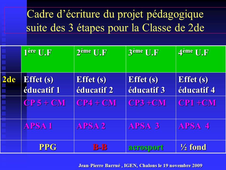 Projet pédagogique et certification en voie professionnelle « ancien esprit » 1 ère U.F 2 ème U.F 3 ème U.F 4 ème U.F 2de APSA 1 APSA 2 APSA 3 APSA 4 1ère APSA 1 ou 5 APSA 2 ou 6 APSA 3 ou 7 APSA 4 ou 8 CAP BEP CP 1 et APSA 1 CP 2 et APSA 2 CP 3 et APSA 3 Term APSA 1 à 5 APSA 2 à 6 APSA 3 à 7 APSA 4 à 8 BAC CP 1 et épreuve1 CP 5 et épreuve 2 CP 3 et épreuve 3 Jean-Pierre Barrué, IGEN, Chalons le 19 novembre 2009