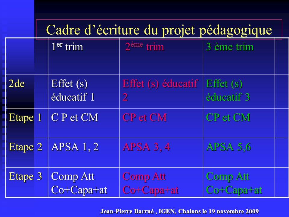 Projet pédagogique et certification : effets et niveaux de compétence 1 ère U.F 2 ème U.F 2 ème U.F 3 ème U.F 4 ème U.F 2de CP 4 Niveau 3 CP5 CP 3 Niveau 3 CP 1,2,4 Niveau 3 1ère CP 4 ou 5 Niveau 3 CP 3 ou 4 Niveau 3 CP 1 à 5 Niv 3 C P 1à 5 Niv 4 Cp 1 à 5 Niv 3 CP 1 à 5 Niv 4 CAPBEP CP 4 Niveau 4 CP 5 Niveau 4 CP 3 Niveau 4 TERm Jean-Pierre Barrué, IGEN, Chalons le 19 novembre 2009