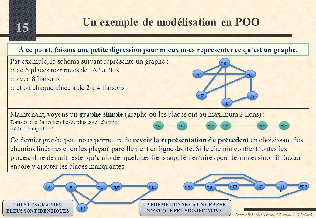 14 Cours JAVA (I21) -Licence 1 Semestre 2 / Y.Laborde Un exemple de modélisation en POO Simplement à partir de là, nous allons construire un modèle OO qui permette de répondre à ce type de problématique.