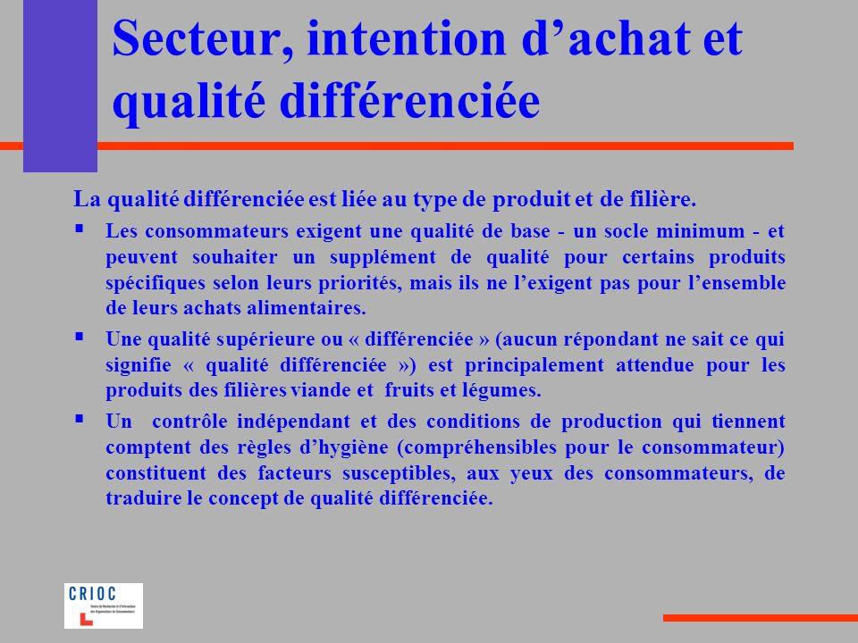Secteur, intention dachat et qualité différenciée La qualité différenciée est liée au type de produit et de filière. Les consommateurs exigent une qua