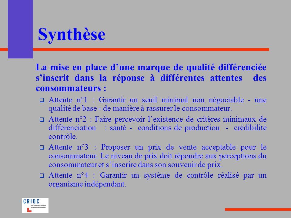 Synthèse La mise en place dune marque de qualité différenciée sinscrit dans la réponse à différentes attentes des consommateurs : Attente n°1 : Garant