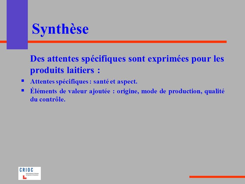 Synthèse Des attentes spécifiques sont exprimées pour les produits laitiers : Attentes spécifiques : santé et aspect. Éléments de valeur ajoutée : ori