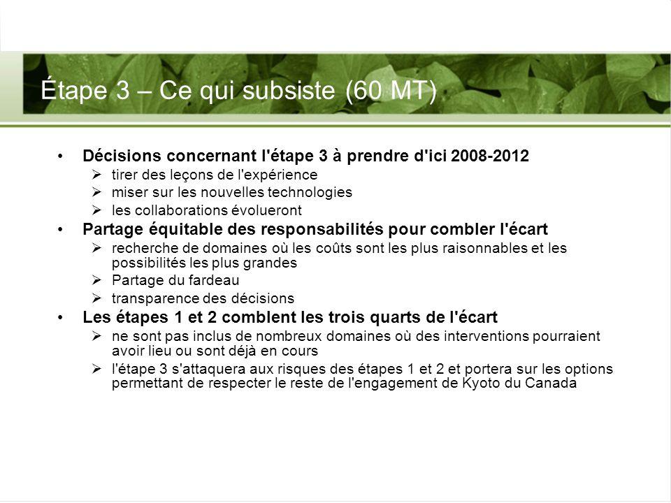 Étape 3 – Ce qui subsiste (60 MT) Décisions concernant l'étape 3 à prendre d'ici 2008-2012 tirer des leçons de l'expérience miser sur les nouvelles te