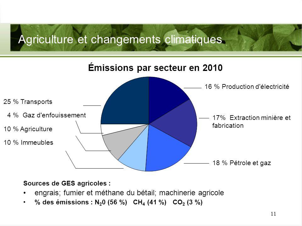 11 Agriculture et changements climatiques Sources de GES agricoles : engrais; fumier et méthane du bétail; machinerie agricole % des émissions : N 2 0