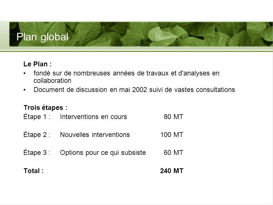 Plan global Le Plan : fondé sur de nombreuses années de travaux et d'analyses en collaboration Document de discussion en mai 2002 suivi de vastes cons