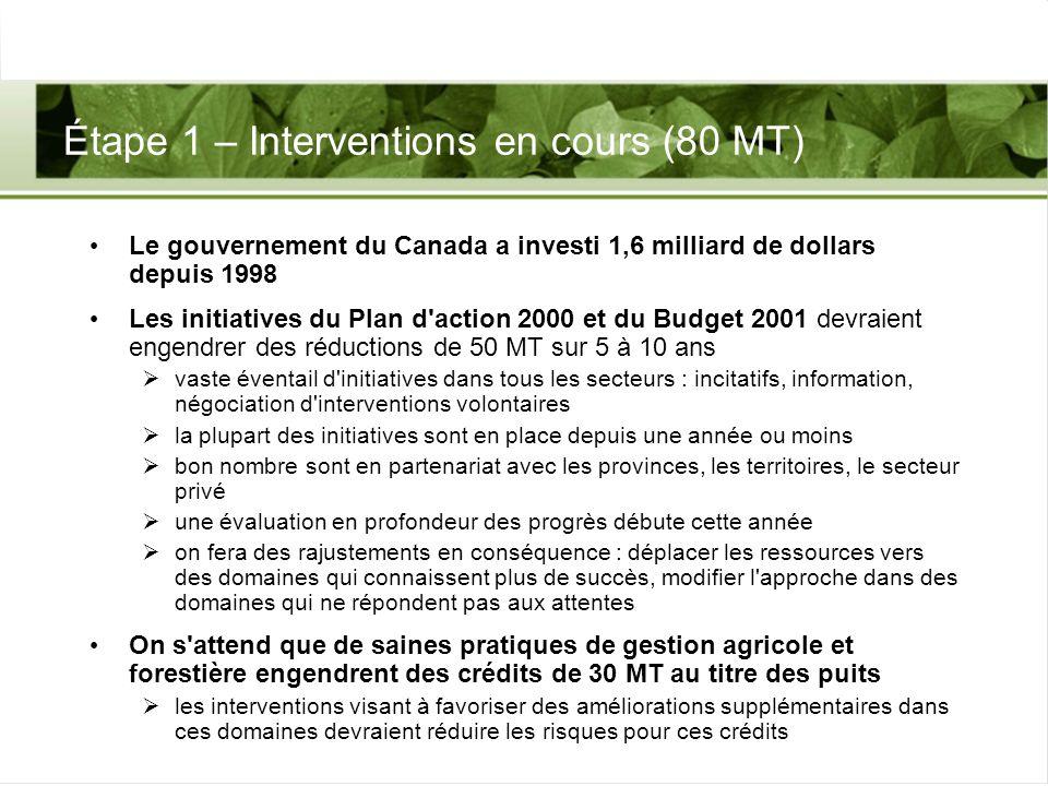 Étape 1 – Interventions en cours (80 MT) Le gouvernement du Canada a investi 1,6 milliard de dollars depuis 1998 Les initiatives du Plan d'action 2000