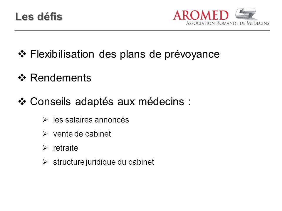 Les défis Flexibilisation des plans de prévoyance Rendements Conseils adaptés aux médecins : les salaires annoncés vente de cabinet retraite structure