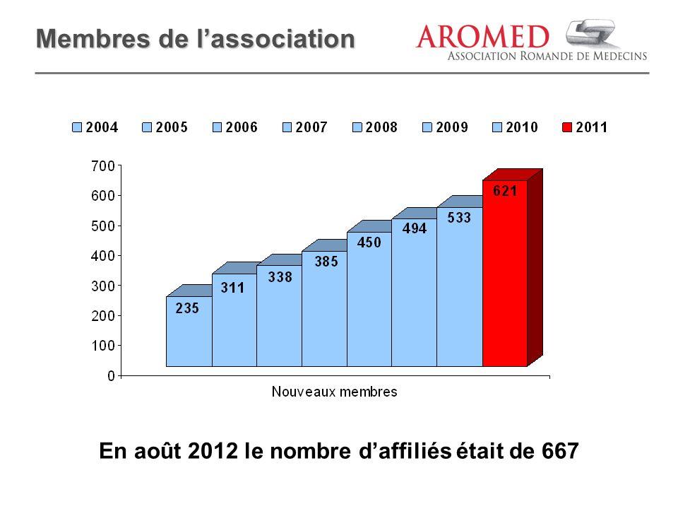 Membres de lassociation En août 2012 le nombre daffiliés était de 667