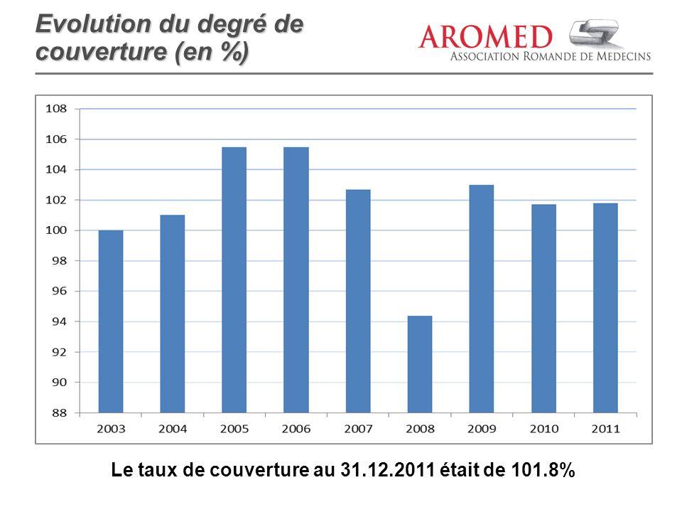 Le taux de couverture au 31.12.2011 était de 101.8% Evolution du degré de couverture (en %)