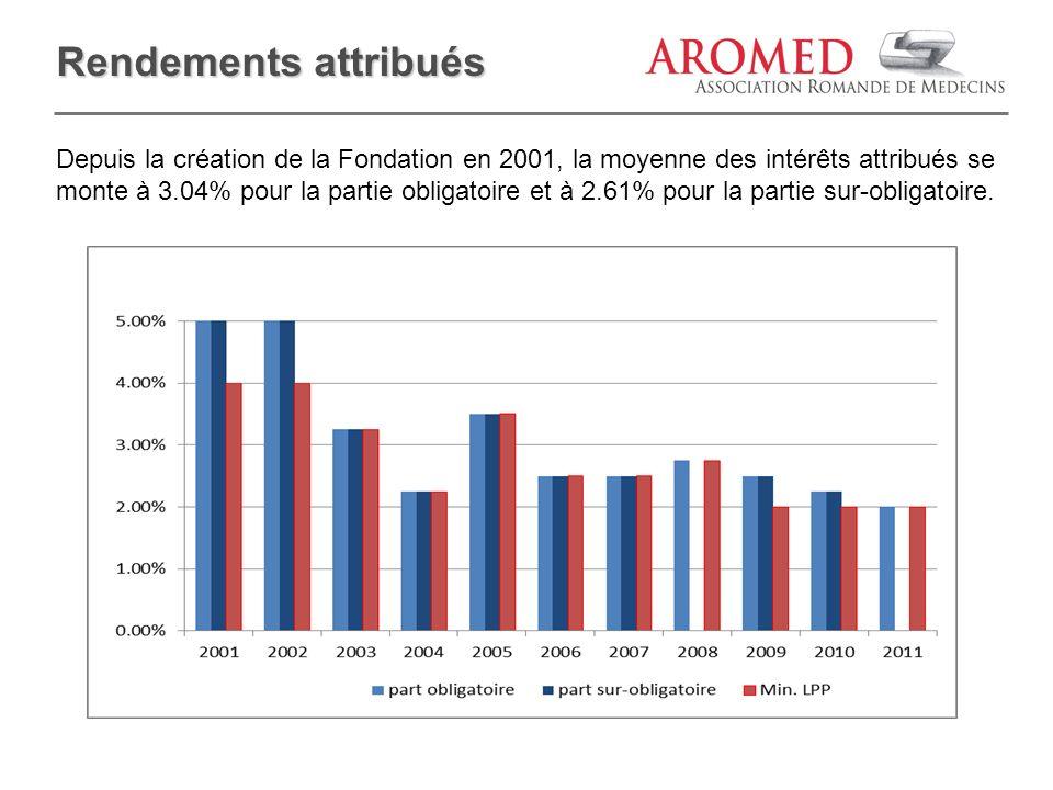 Depuis la création de la Fondation en 2001, la moyenne des intérêts attribués se monte à 3.04% pour la partie obligatoire et à 2.61% pour la partie su