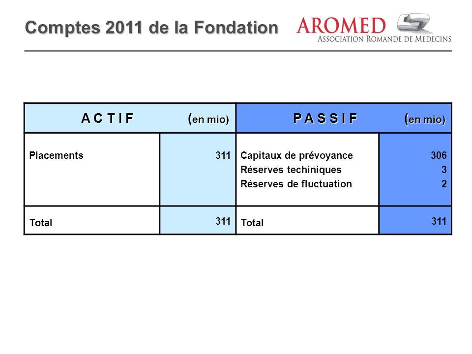 Comptes 2011 de la Fondation A C T I F ( en mio) A C T I F ( en mio) P A S S I F ( en mio) P A S S I F ( en mio) Placements311Capitaux de prévoyance R
