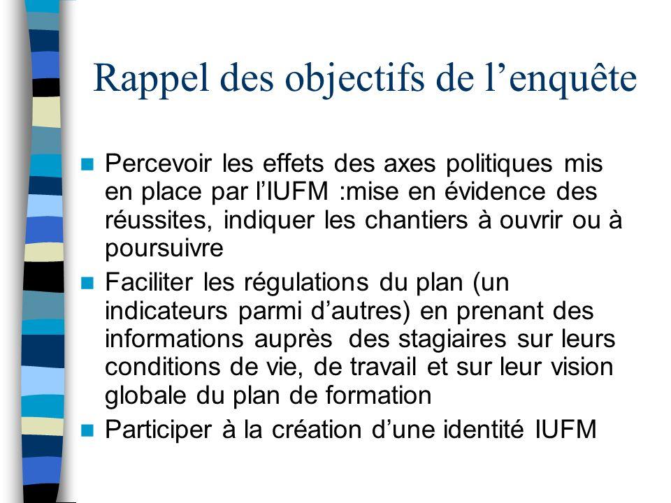 Rappel des objectifs de lenquête Percevoir les effets des axes politiques mis en place par lIUFM :mise en évidence des réussites, indiquer les chantie