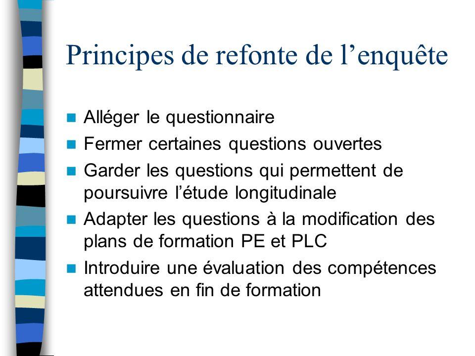 Principes de refonte de lenquête Alléger le questionnaire Fermer certaines questions ouvertes Garder les questions qui permettent de poursuivre létude