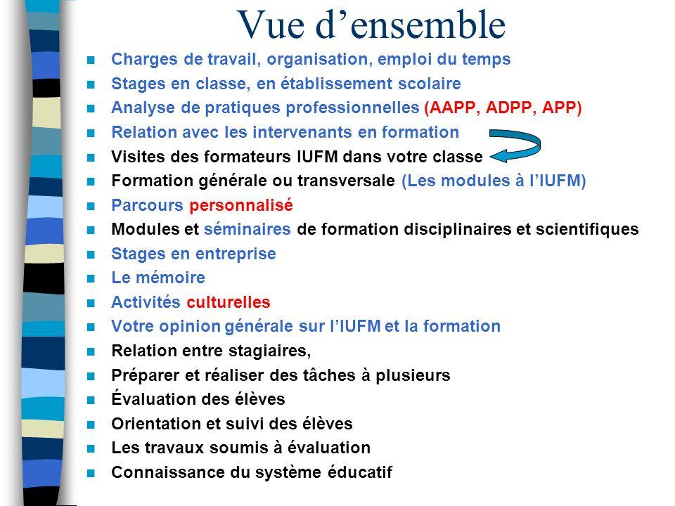 Vue densemble Charges de travail, organisation, emploi du temps Stages en classe, en établissement scolaire Analyse de pratiques professionnelles (AAP