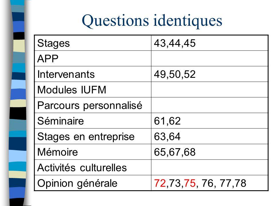 Questions identiques Stages43,44,45 APP Intervenants49,50,52 Modules IUFM Parcours personnalisé Séminaire61,62 Stages en entreprise63,64 Mémoire65,67,68 Activités culturelles Opinion générale72,73,75, 76, 77,78