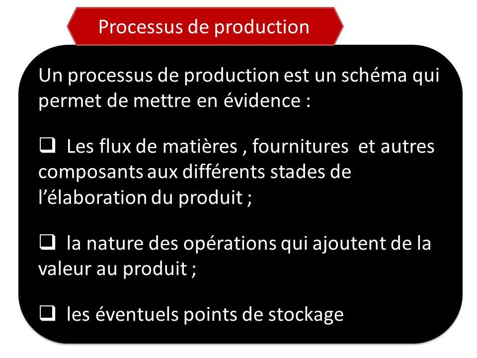 Un processus de production est un schéma qui permet de mettre en évidence : Les flux de matières, fournitures et autres composants aux différents stad