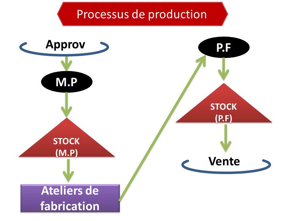 M.P STOCK (M.P) Ateliers de fabrication P.F Approv STOCK (P.F) Vente