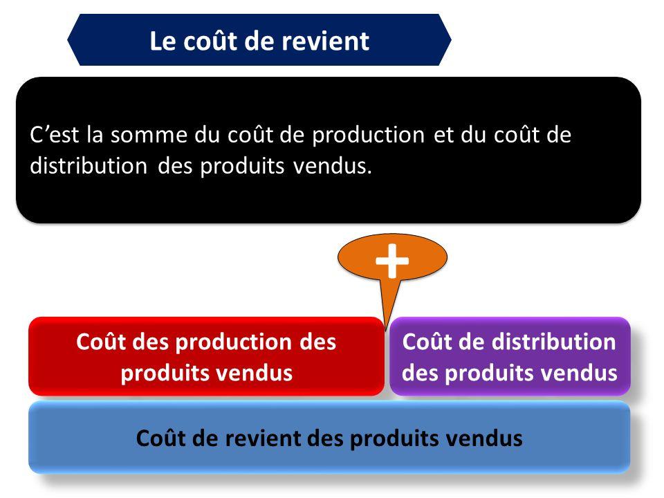 Le coût de revient Cest la somme du coût de production et du coût de distribution des produits vendus. Coût des production des produits vendus Coût de