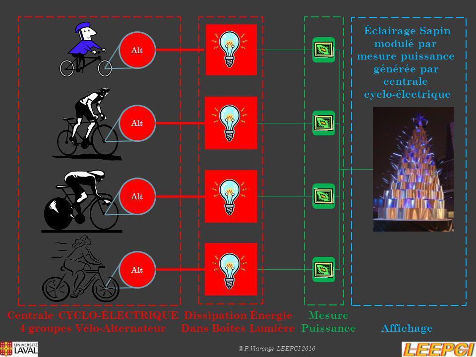Alt Éclairage Sapin modulé par mesure puissance générée par centrale cyclo-électrique Mesure Puissance Centrale CYCLO-ÉLECTRIQUE 4 groupes Vélo-Altern