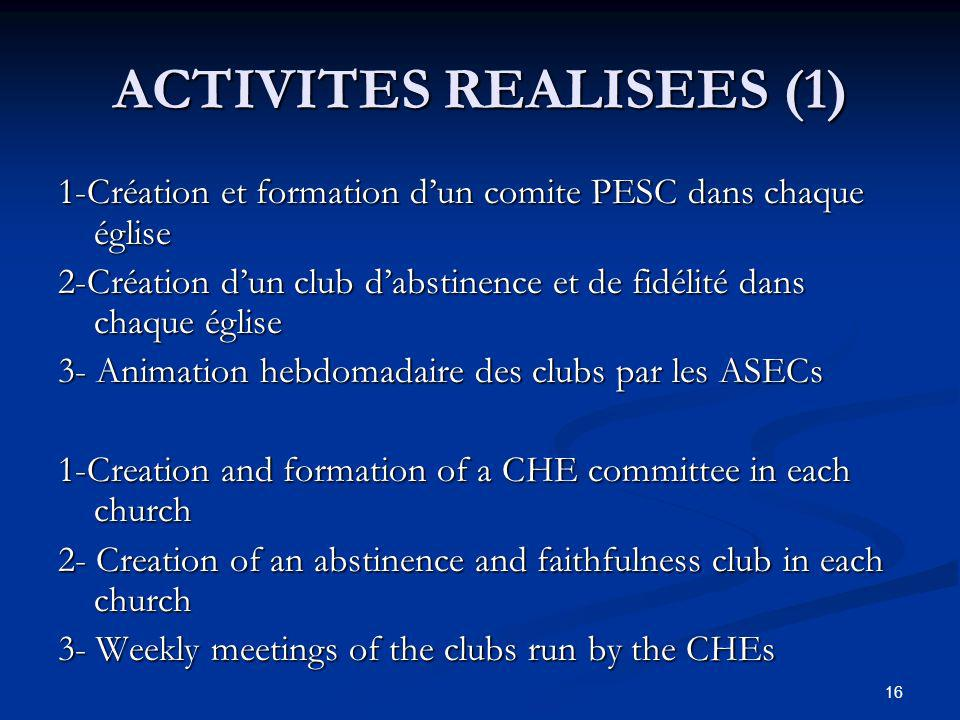 ACTIVITES REALISEES (1) 1-Création et formation dun comite PESC dans chaque église 2-Création dun club dabstinence et de fidélité dans chaque église 3- Animation hebdomadaire des clubs par les ASECs 1-Creation and formation of a CHE committee in each church 2- Creation of an abstinence and faithfulness club in each church 3- Weekly meetings of the clubs run by the CHEs 16