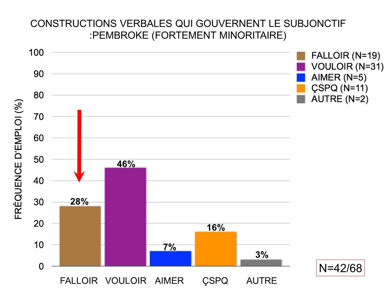 N=42/68 28% 46% 7% 16% 3% CONSTRUCTIONS VERBALES QUI GOUVERNENT LE SUBJONCTIF :PEMBROKE (FORTEMENT MINORITAIRE) FALLOIRVOULOIRAIMERÇSPQAUTRE