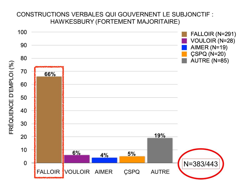CONSTRUCTIONS VERBALES QUI GOUVERNENT LE SUBJONCTIF : HAWKESBURY (FORTEMENT MAJORITAIRE) N=383/443 66% 6% 4% 5% 19% FALLOIRVOULOIRAIMERÇSPQAUTRE