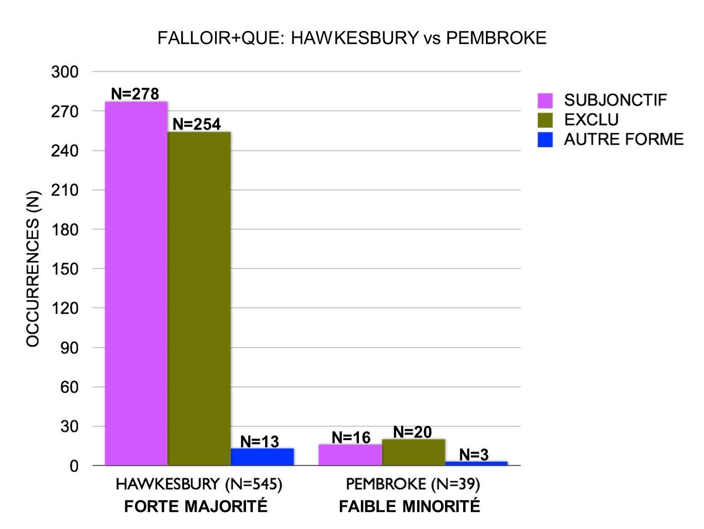 FALLOIR+QUE: HAWKESBURY vs PEMBROKE N=278 N=254 N=13 N=16 N=20 N=3 FORTE MAJORITÉFAIBLE MINORITÉ
