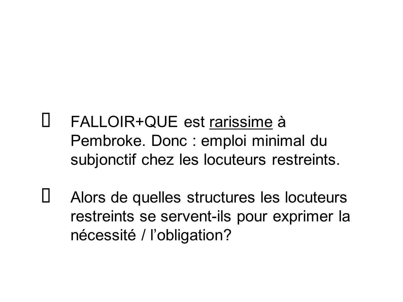 FALLOIR+QUE est rarissime à Pembroke. Donc : emploi minimal du subjonctif chez les locuteurs restreints. Alors de quelles structures les locuteurs res