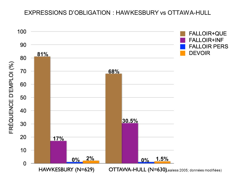 EXPRESSIONS DOBLIGATION : HAWKESBURY vs OTTAWA-HULL 2% 68% 81% 30.5% 0% 1.5% 17% 0% (Lealess 2005; données modifiées)