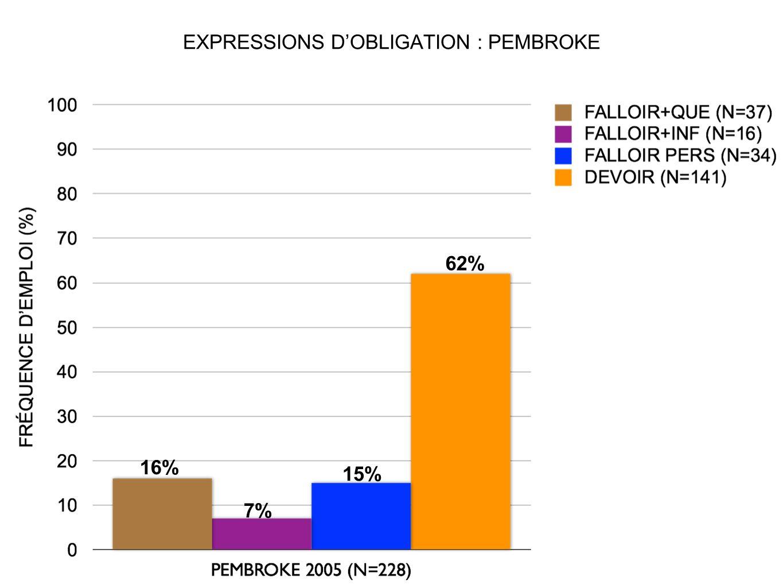 EXPRESSIONS DOBLIGATION : PEMBROKE 16% 7% 62% 15%
