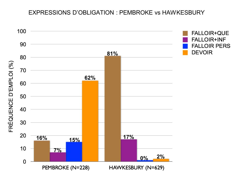 EXPRESSIONS DOBLIGATION : PEMBROKE vs HAWKESBURY 62% 81% 16% 17% 15% 2% 7% 0%