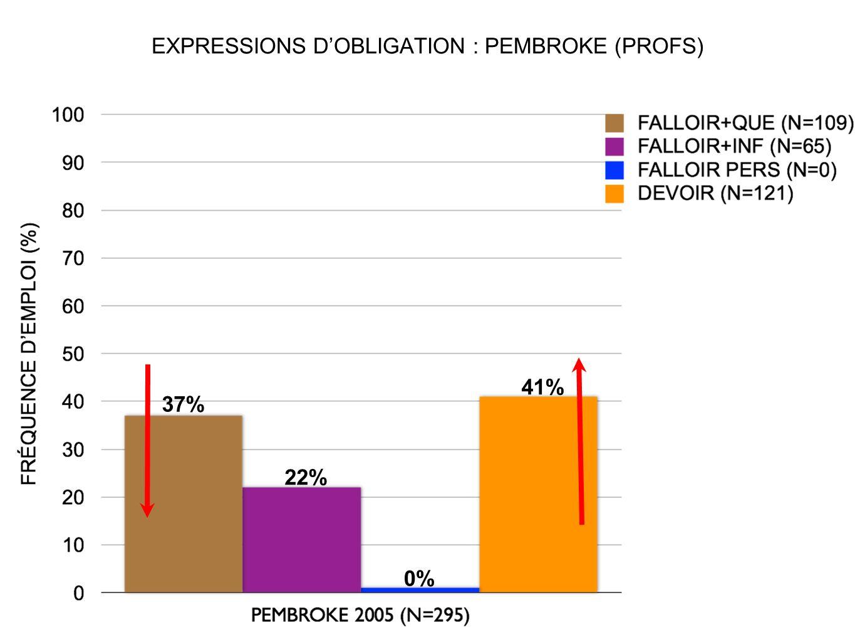 EXPRESSIONS DOBLIGATION : PEMBROKE (PROFS) 37% 41% 22% 0%