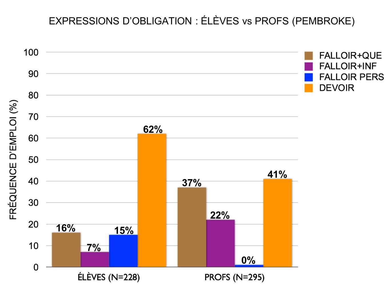 EXPRESSIONS DOBLIGATION : ÉLÈVES vs PROFS (PEMBROKE) 16% 41% 7% 37% 15% 62% 22% 0%