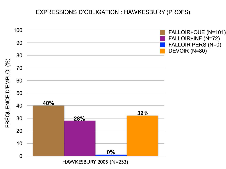 EXPRESSIONS DOBLIGATION : HAWKESBURY (PROFS) 40% 32% 28% 0%