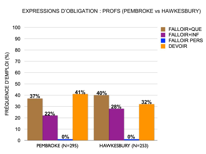 EXPRESSIONS DOBLIGATION : PROFS (PEMBROKE vs HAWKESBURY) 37% 32% 22% 40% 0% 41% 28% 0%