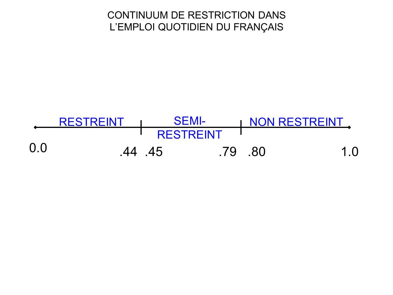 CONTINUUM DE RESTRICTION DANS LEMPLOI QUOTIDIEN DU FRANÇAIS 0.0.44.45.79.801.0 RESTREINT SEMI- RESTREINT NON RESTREINT