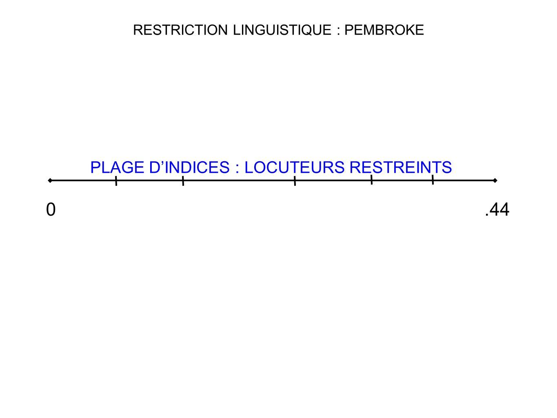 RESTRICTION LINGUISTIQUE : PEMBROKE 0.44 PLAGE DINDICES : LOCUTEURS RESTREINTS