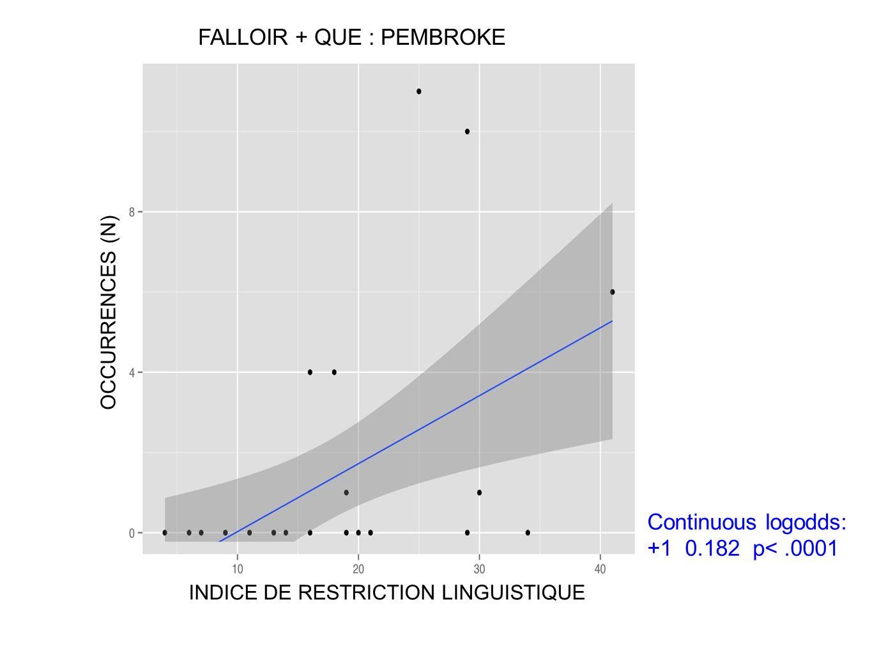 FALLOIR + QUE : PEMBROKE OCCURRENCES (N) Continuous logodds: +1 0.182 p<.0001 INDICE DE RESTRICTION LINGUISTIQUE