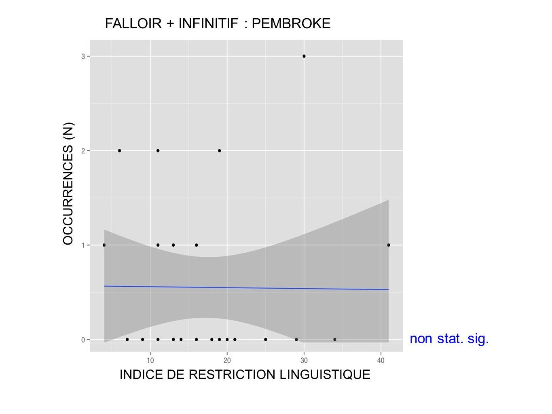 FALLOIR + INFINITIF : PEMBROKE OCCURRENCES (N) INDICE DE RESTRICTION LINGUISTIQUE non stat. sig.