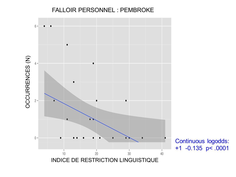 FALLOIR PERSONNEL : PEMBROKE OCCURRENCES (N) Continuous logodds: +1 -0.135 p<.0001 INDICE DE RESTRICTION LINGUISTIQUE