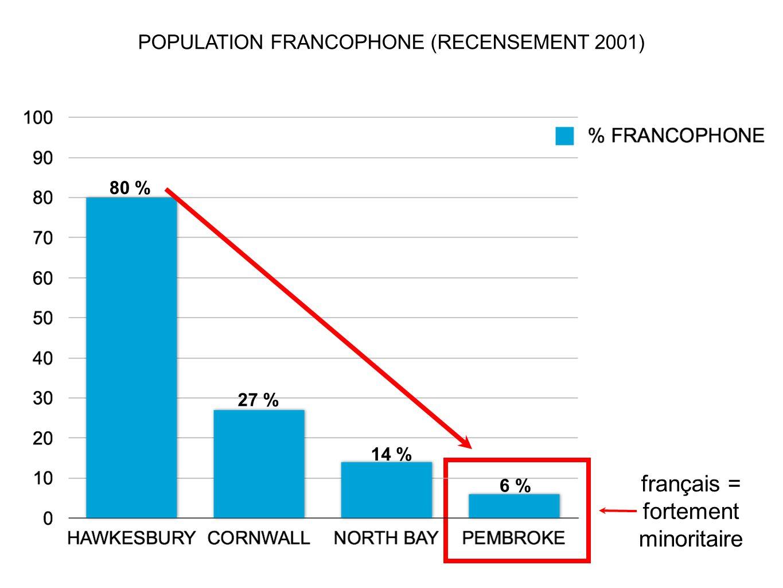 français = fortement minoritaire POPULATION FRANCOPHONE (RECENSEMENT 2001) 80 % 27 % 14 % 6 %