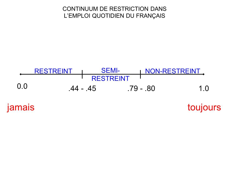 CONTINUUM DE RESTRICTION DANS LEMPLOI QUOTIDIEN DU FRANÇAIS 0.0.44 -.45.79 -.801.0 RESTREINT SEMI- RESTREINT NON-RESTREINT toujoursjamais