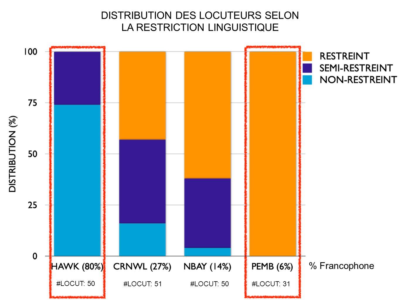 #LOCUT: 50 #LOCUT: 51#LOCUT: 50#LOCUT: 31 DISTRIBUTION DES LOCUTEURS SELON LA RESTRICTION LINGUISTIQUE % Francophone