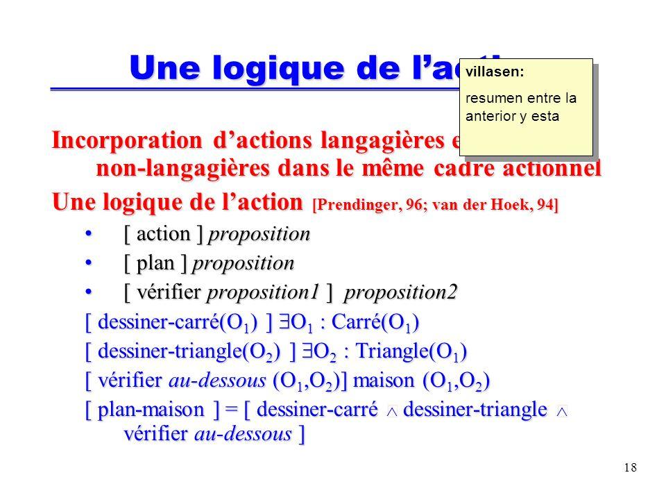 18 Incorporation dactions langagières et non-langagières dans le même cadre actionnel Une logique de laction [Prendinger, 96; van der Hoek, 94] [ action ] proposition[ action ] proposition [ plan ] proposition[ plan ] proposition [ vérifier proposition1 ] proposition2[ vérifier proposition1 ] proposition2 [ dessiner-carré(O 1 ) ] O 1 : Carré(O 1 ) [ dessiner-triangle(O 2 ) ] O 2 : Triangle(O 1 ) [ vérifier au-dessous (O 1,O 2 )] maison (O 1,O 2 ) [ plan-maison ] = [ dessiner-carré dessiner-triangle vérifier au-dessous ] Une logique de laction villasen: resumen entre la anterior y esta villasen: resumen entre la anterior y esta