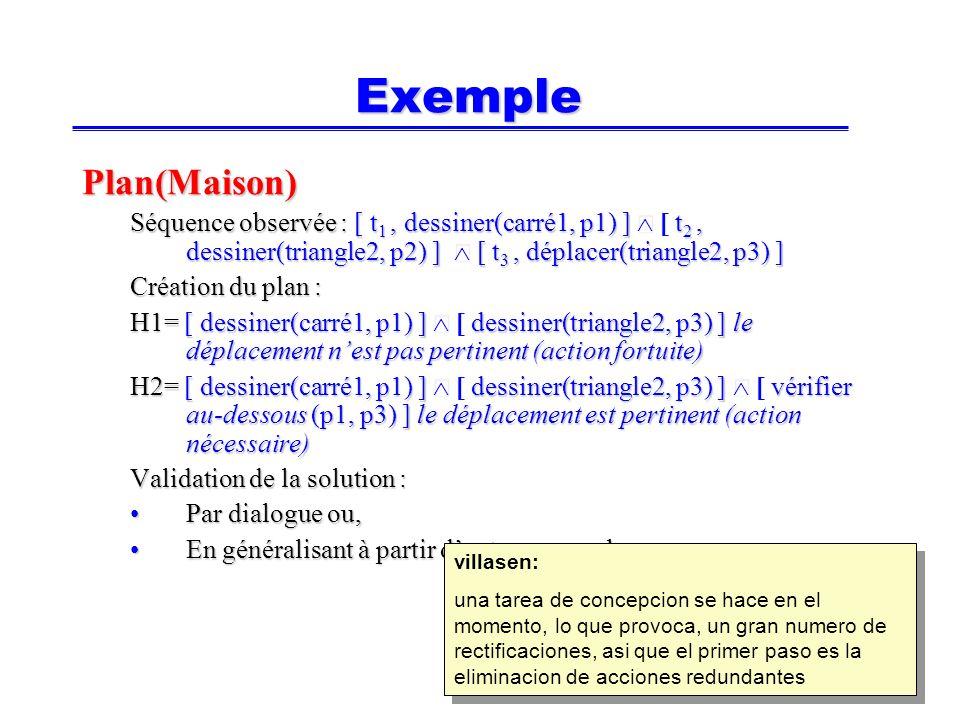 23 Exemple Plan(Maison) Séquence observée : [ t 1, dessiner(carré1, p1) ] t 2, dessiner(triangle2, p2) ] [ t 3, déplacer(triangle2, p3) ] Création du plan : H1= [ dessiner(carré1, p1) ] dessiner(triangle2, p3) ] le déplacement nest pas pertinent (action fortuite) H2= [ dessiner(carré1, p1) ] dessiner(triangle2, p3) ] vérifier au-dessous (p1, p3) ] le déplacement est pertinent (action nécessaire) Validation de la solution : Par dialogue ou,Par dialogue ou, En généralisant à partir dautres exemplesEn généralisant à partir dautres exemples villasen: una tarea de concepcion se hace en el momento, lo que provoca, un gran numero de rectificaciones, asi que el primer paso es la eliminacion de acciones redundantes villasen: una tarea de concepcion se hace en el momento, lo que provoca, un gran numero de rectificaciones, asi que el primer paso es la eliminacion de acciones redundantes
