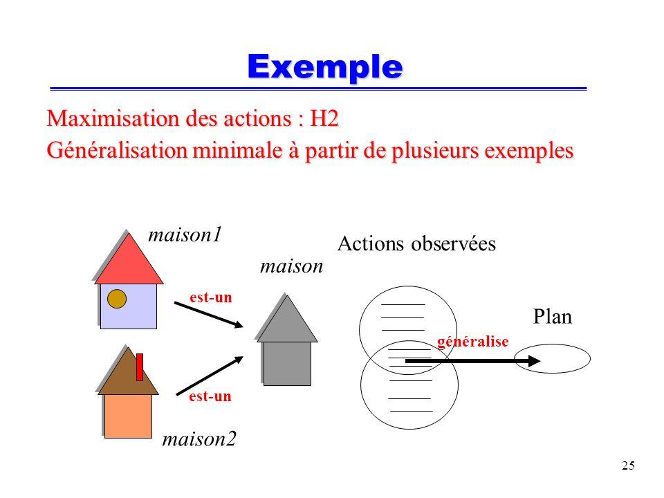 25 Exemple Maximisation des actions : H2 Généralisation minimale à partir de plusieurs exemples maison maison1 maison2 Actions observées Plan est-un généralise