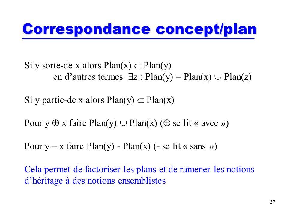 27 Correspondance concept/plan Si y sorte-de x alors Plan(x) Plan(y) en dautres termes z : Plan(y) = Plan(x) Plan(z) Si y partie-de x alors Plan(y) Plan(x) Pour y x faire Plan(y) Plan(x) ( se lit « avec ») Pour y – x faire Plan(y) - Plan(x) (- se lit « sans ») Cela permet de factoriser les plans et de ramener les notions dhéritage à des notions ensemblistes