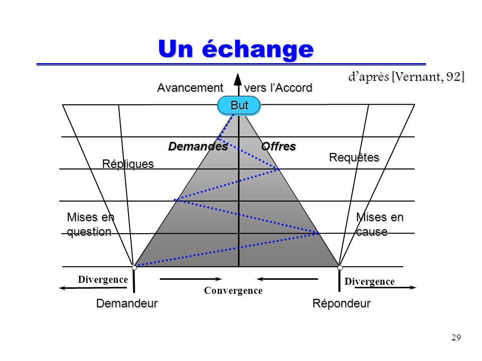 29 Un échange Avancement vers lAccord Requêtes Répliques Mises en cause question OffresDemandes But DemandeurRépondeur Convergence Divergence daprès [Vernant, 92]